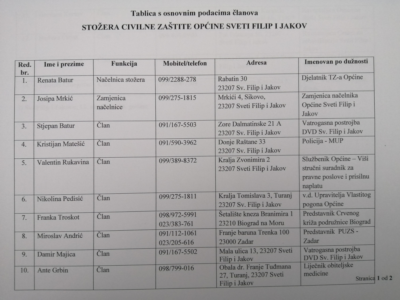 Tablica s osnovnim podacima članova Stožera civilne zaštite Općine Sv. Filip i Jakov
